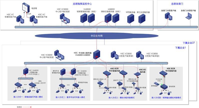 系统具体改造方案如(图1)架构所示,各炼化企业涉及不同的工业电视系统