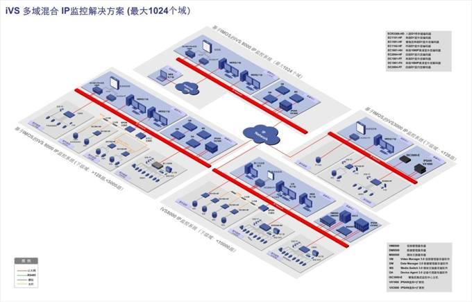 基于IMOS的iVS监控解决方案组网图(2013-4-3).jpg